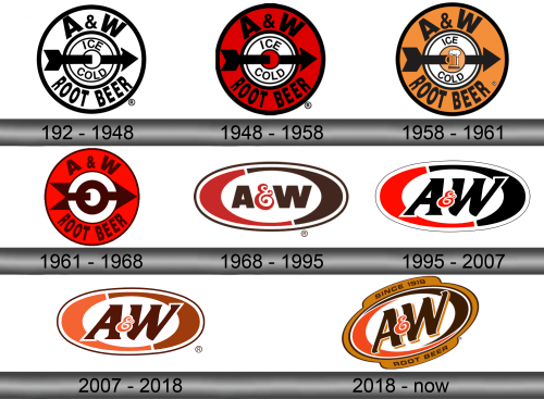 A&W Root Beer Logo history