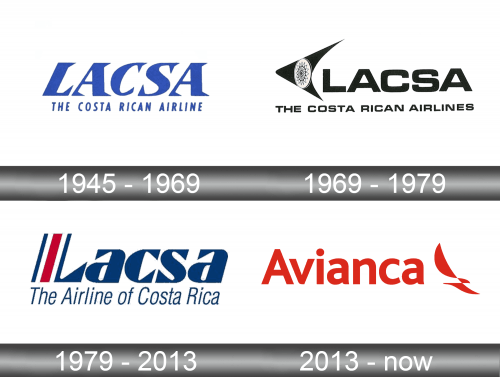 Avianca Costa Rica history