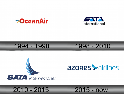 Azores Airlines Logo history