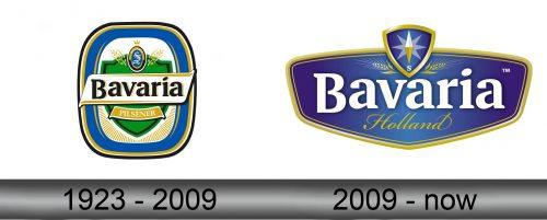 Bavaria Logo history