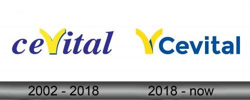 Cevital Logo history