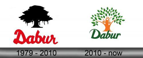 Dabur Logo history