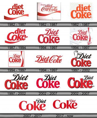 Diet Coke Logo history