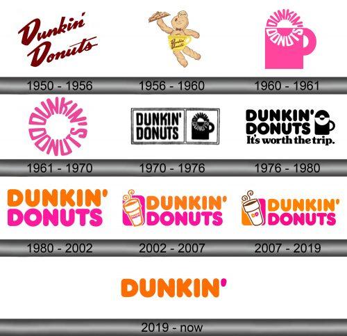 Dunkin Logo history
