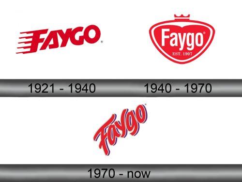 Faygo Logo history