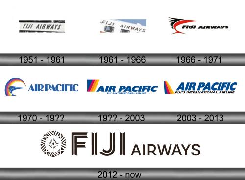 Fiji Airways Logo history