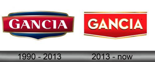 Gancia Logo history