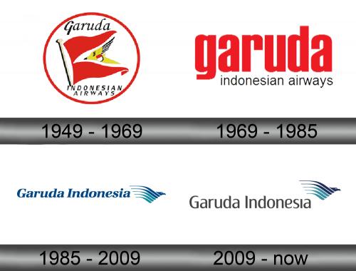 Garuda Indonesia Logo history