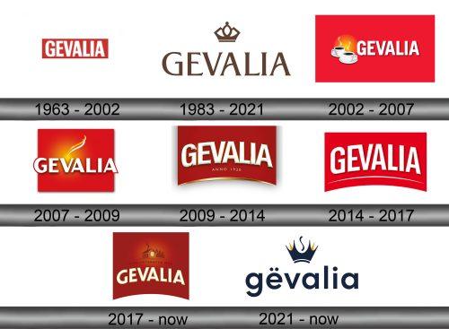 Gevalia Logo history