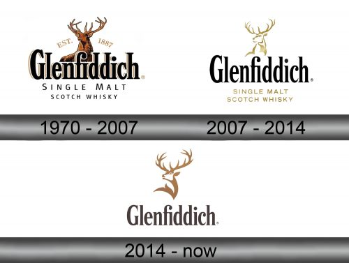 Glenfiddich Logo history