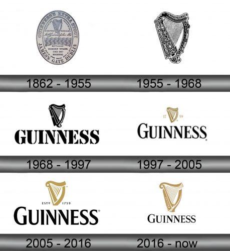 Guinness Logo history