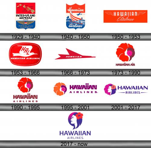 Hawaiian Airlines Logo history