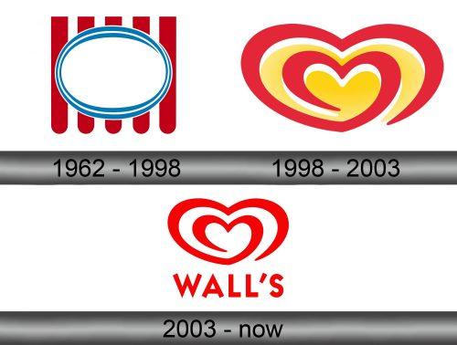 Heartbrand Logo history