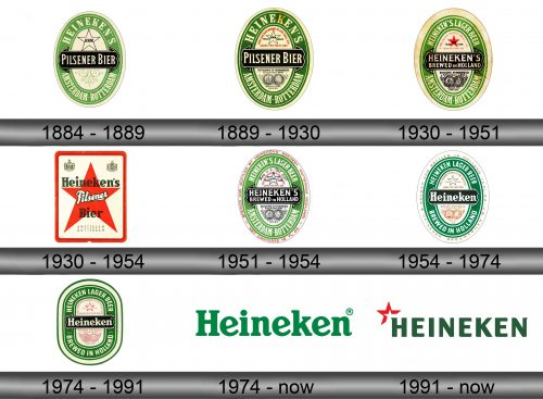 Heineken Logo history