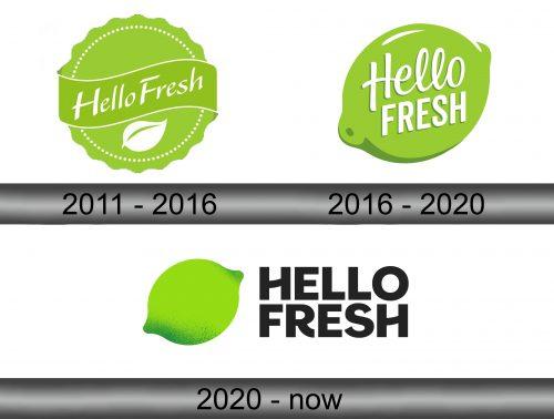 HelloFresh Logo history
