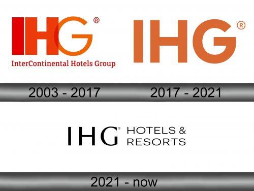 InterContinental Hotels Group Logo history