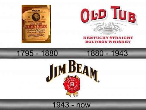 Jim Beam Logo history
