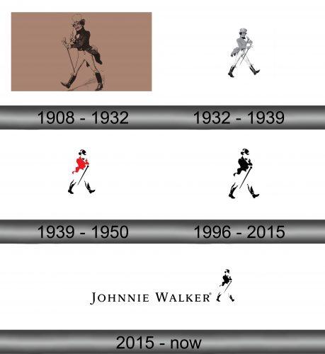 Johnnie Walker Logo history