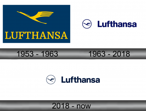 Lufthansa Logo history