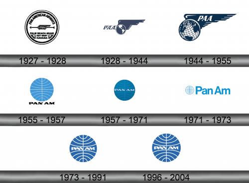 Pan Am Logo history