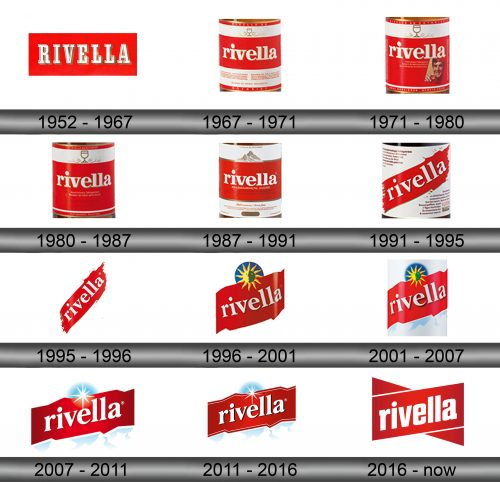 Rivella Logo history