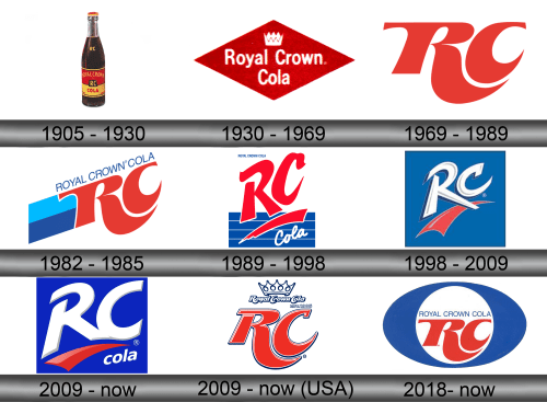 Royal Crown Cola Logo history