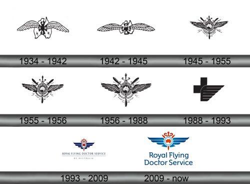 Royal Flying Doctor Service of Australia Logo history