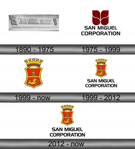 San Miguel Corporation Logo history