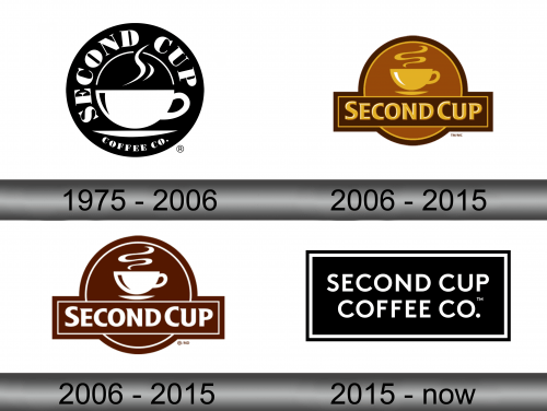 Second Cup Logo history