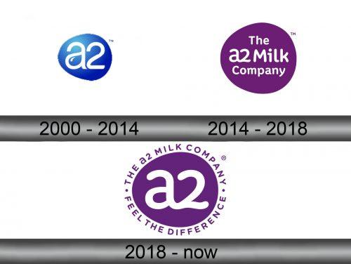 The a2 Milk Company Logo history