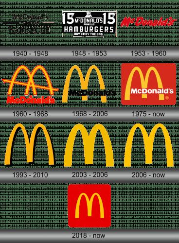 McDonald's Logo history