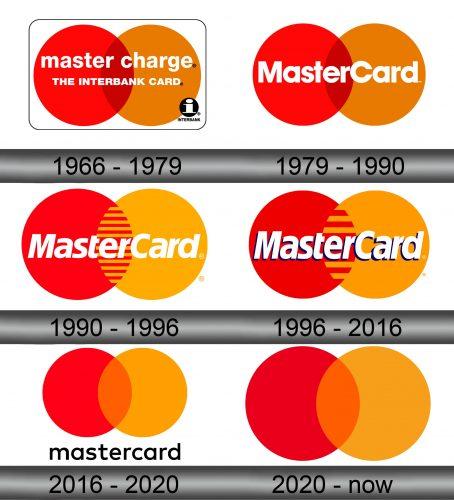 Mastercard Logo history