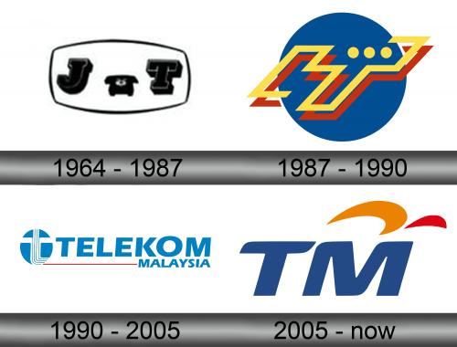 Telekom Malaysia Logo history