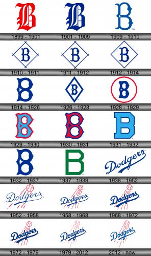 Dodgers Logo history