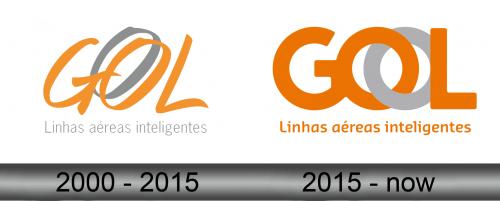 GOL Linhas Aereas Logo history