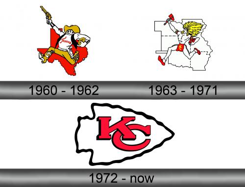 Kansas City Chiefs Logo history
