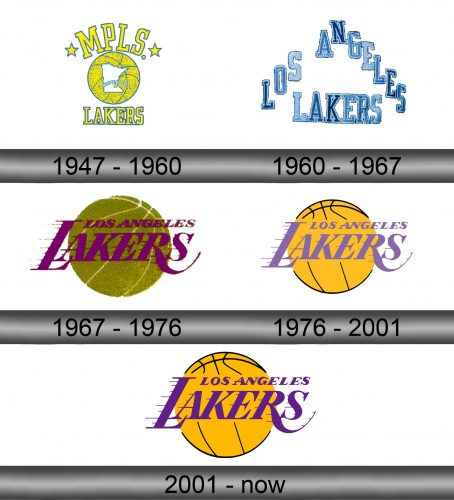 Lakers Logo history