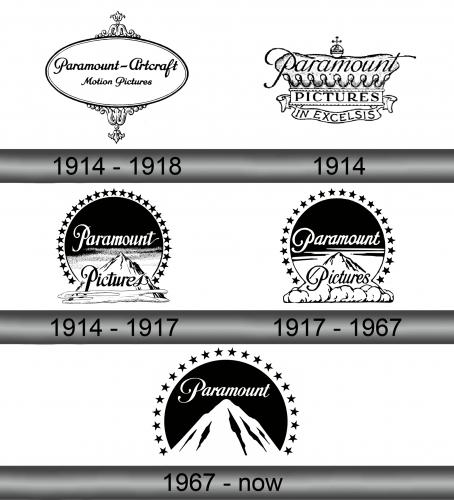 Paramount Logo history