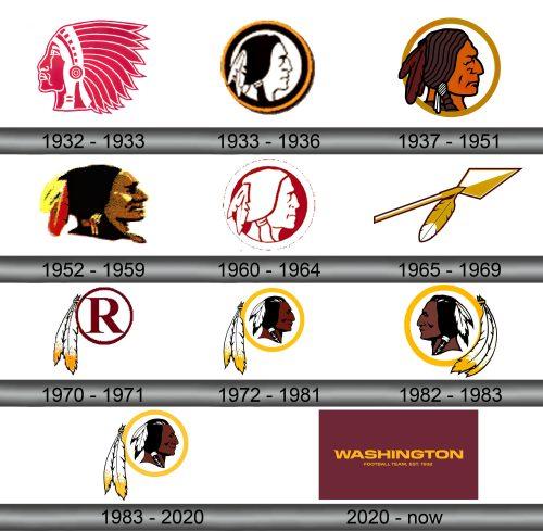 Washington Redskins Logo history
