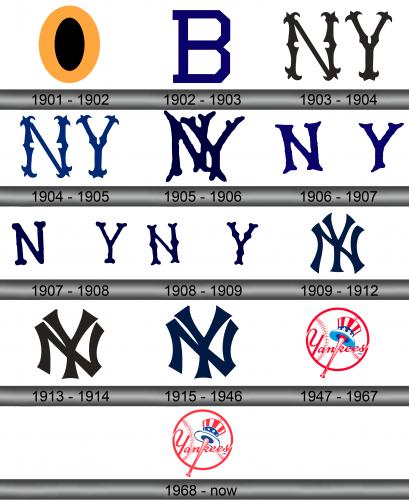 Yankees Logo history